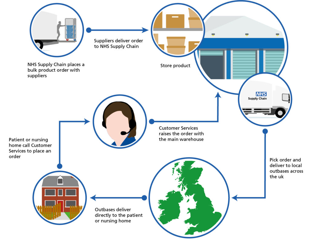 Home Delivery Service (HDS) Process Flow