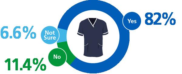 Uniform Results Graphic - Smart Scrub